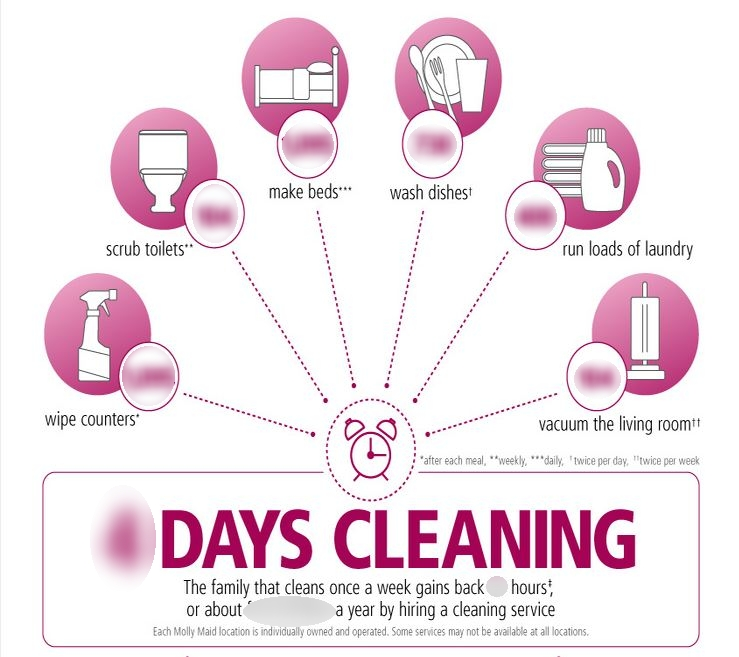 how often do people clean